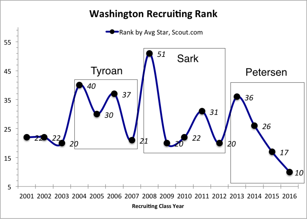 uwrecruitingstats11-14